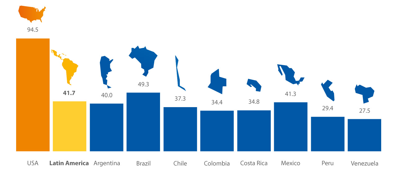 latin-america-index-1280x554